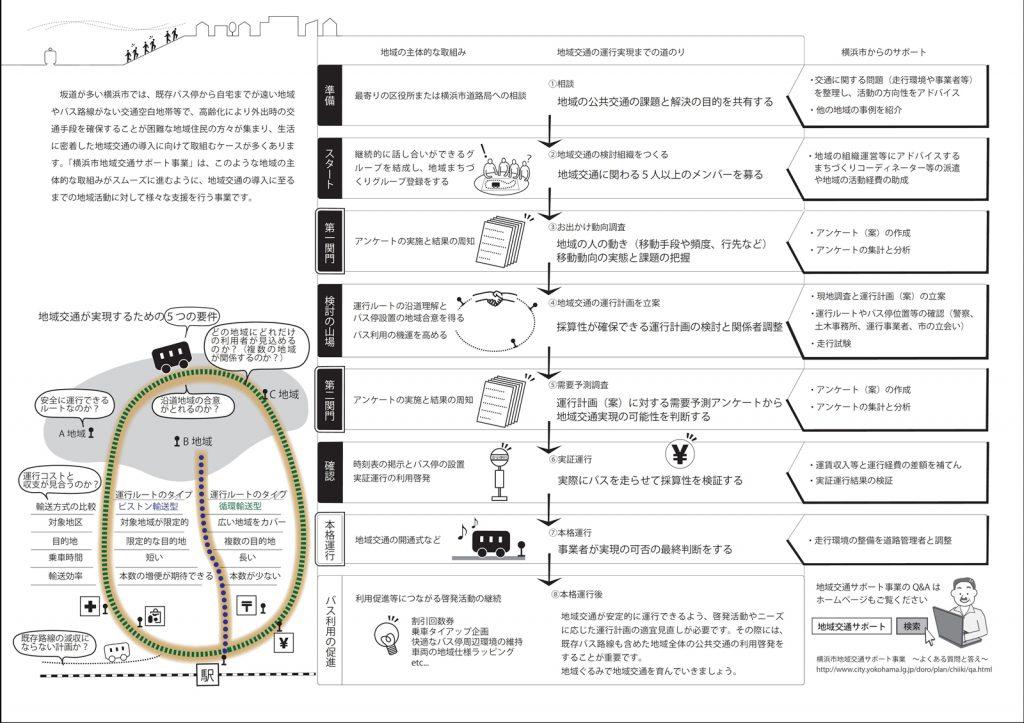 横浜市の「地域交通サポート事業」の仕組み。(出典:横浜市道路局)