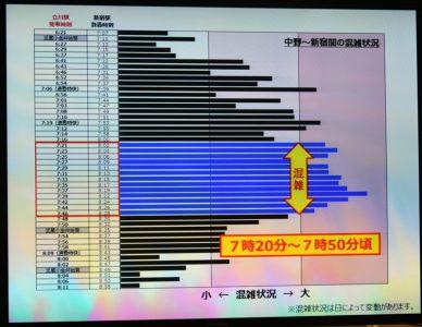 「時差Biz」の最中、JR立川駅のモニターで表示されていた時間別混雑率 撮影:夕霧もや・2017年