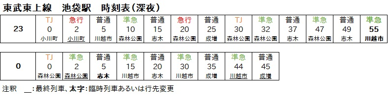 東武東上線池袋駅の深夜時間帯時刻表