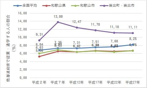 岩出市に在住する通勤・通学者のうち大阪府へ通勤する人の割合(出典:国勢調査 作成:鳴海行人)