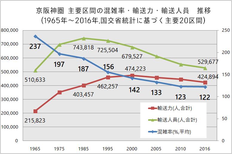 京阪神圏混雑率推移「都市交通年報」 を元に夕霧もや作成