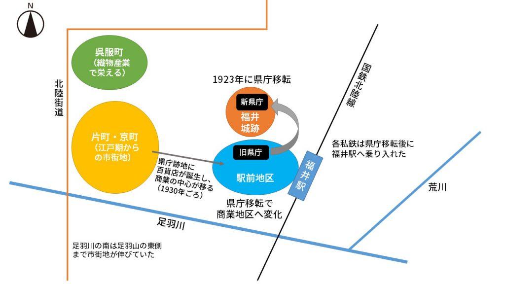 1920年代から30年代にかけて、県庁などが移転し、百貨店ができたことで商業の中心は福井駅前に移った(福井市史などを基に鳴海行人作成)
